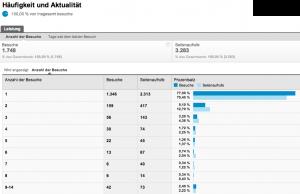 Google Analytics Häufigkeit