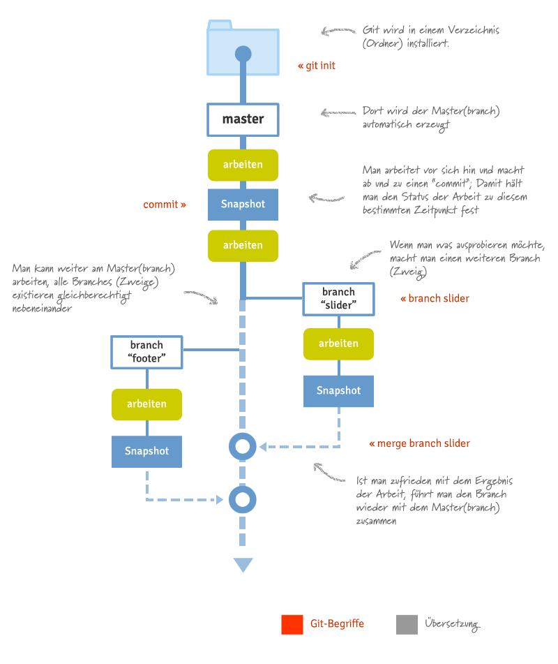Grafik Git-min